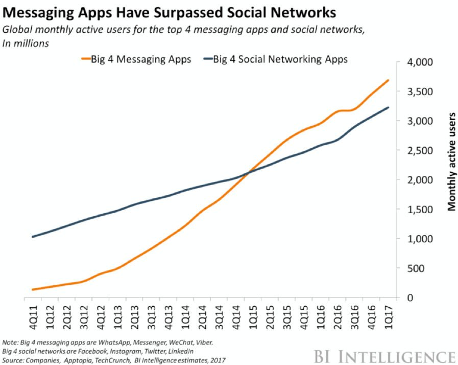 BI Intelligence: Messaging Apps Have Surpassed Social Networks (2017)
